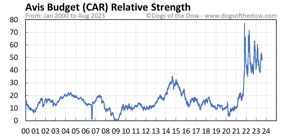 CAR relative strength chart