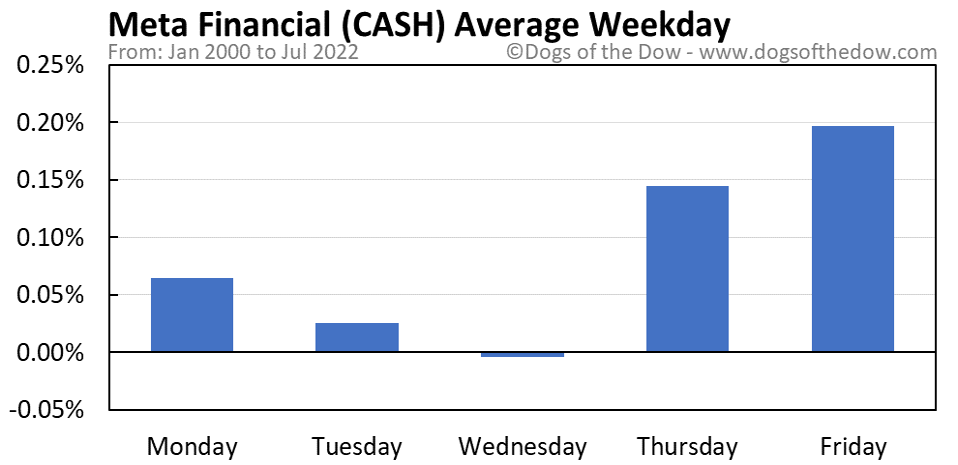CASH average weekday chart