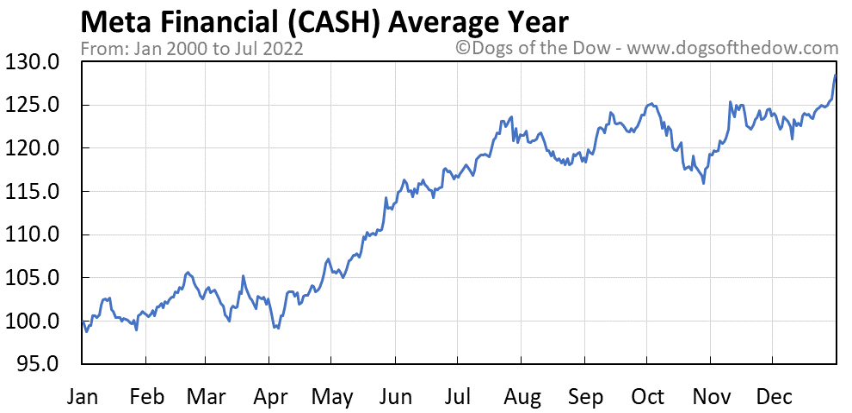 CASH average year chart