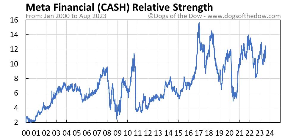 CASH relative strength chart