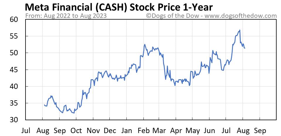 CASH 1-year stock price chart
