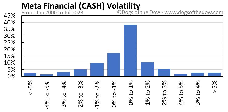 CASH volatility chart