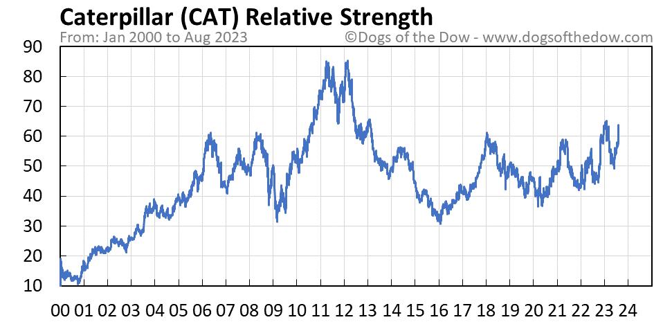 CAT relative strength chart