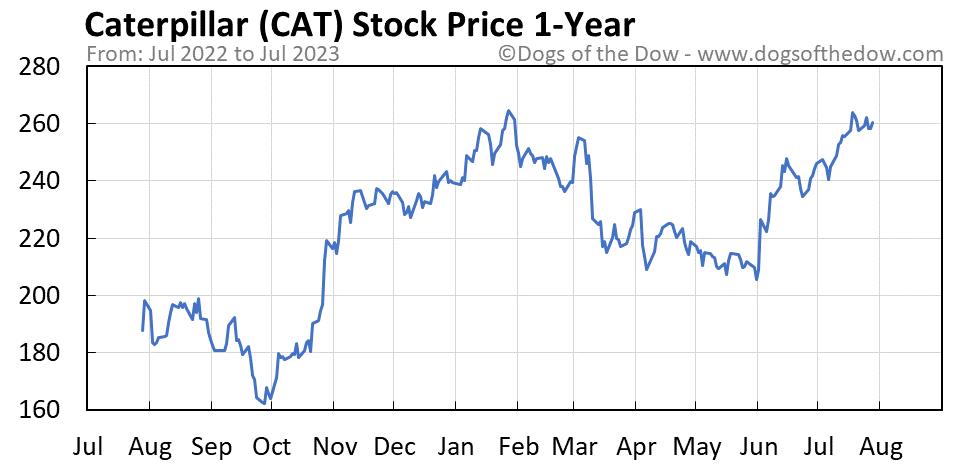 CAT 1-year stock price chart