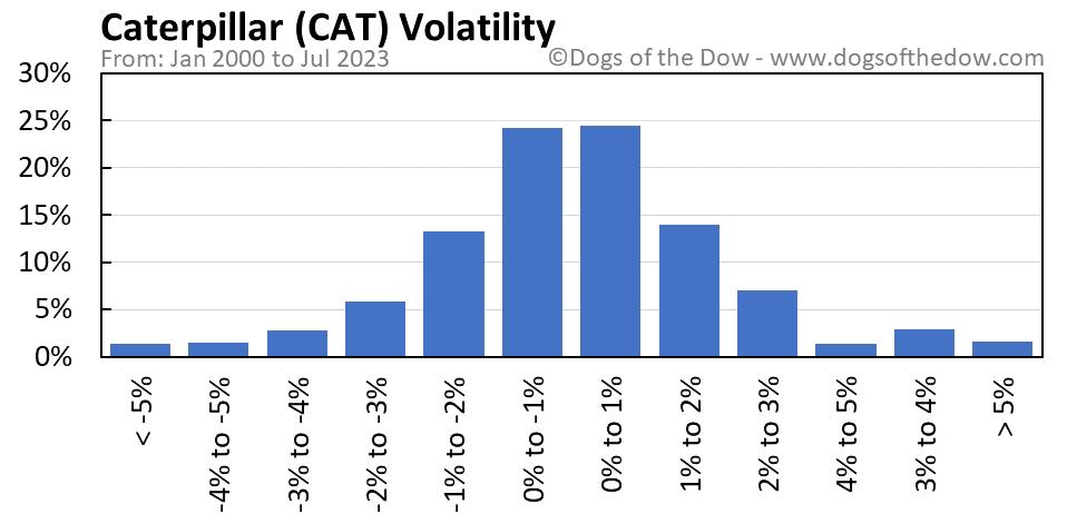 CAT volatility chart