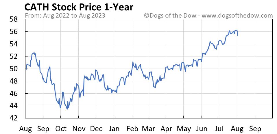 CATH 1-year stock price chart