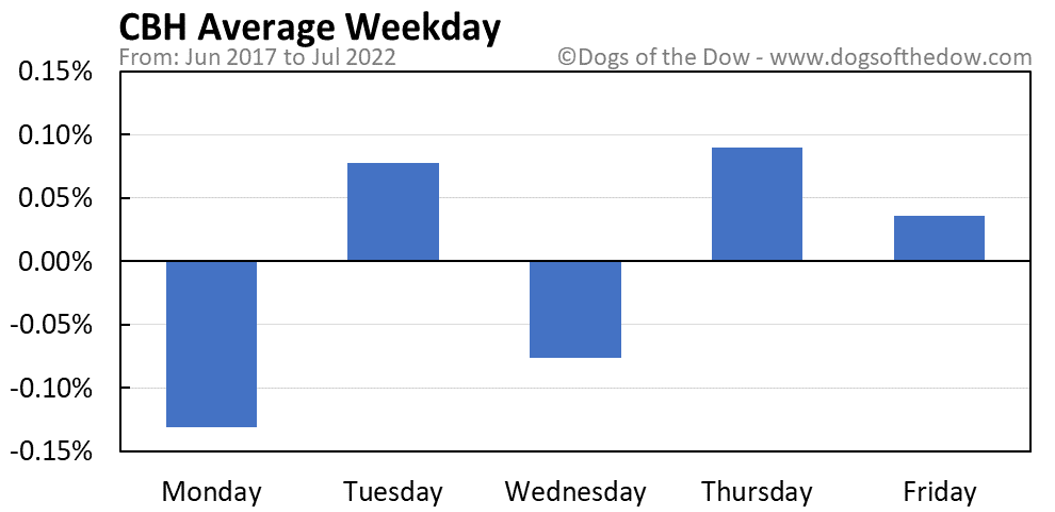 CBH average weekday chart