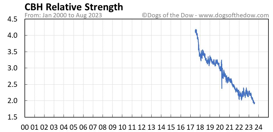 CBH relative strength chart