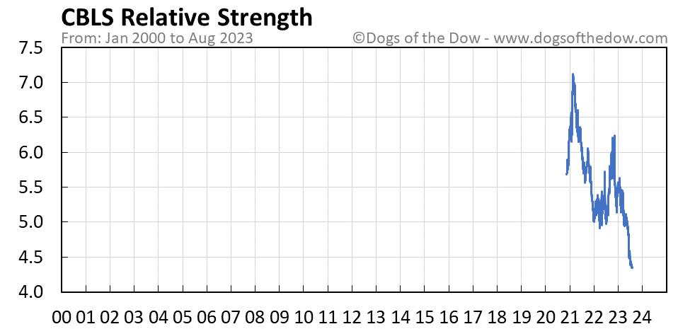 CBLS relative strength chart