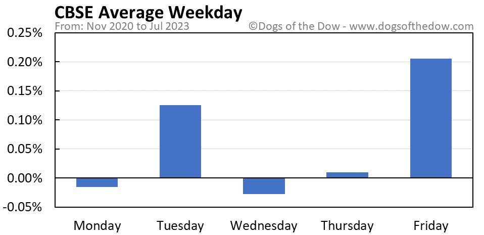 CBSE average weekday chart