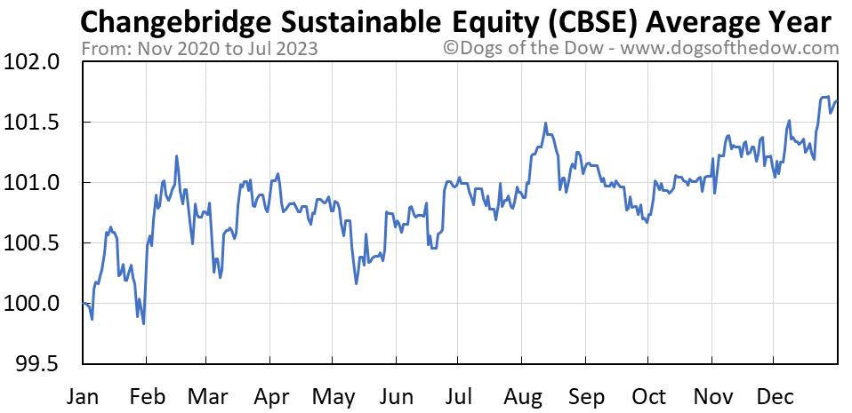 CBSE average year chart