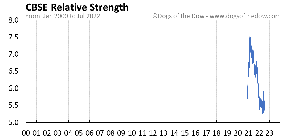 CBSE relative strength chart