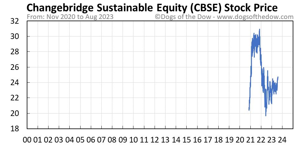 CBSE stock price chart