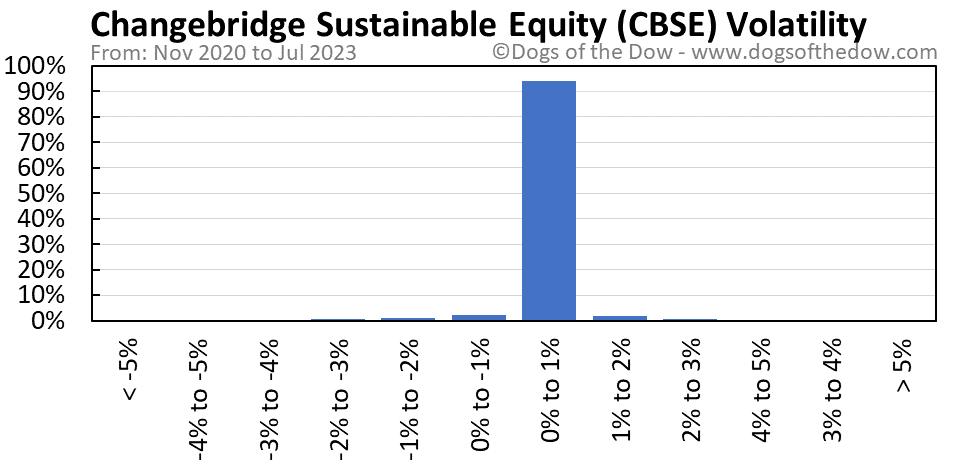 CBSE volatility chart