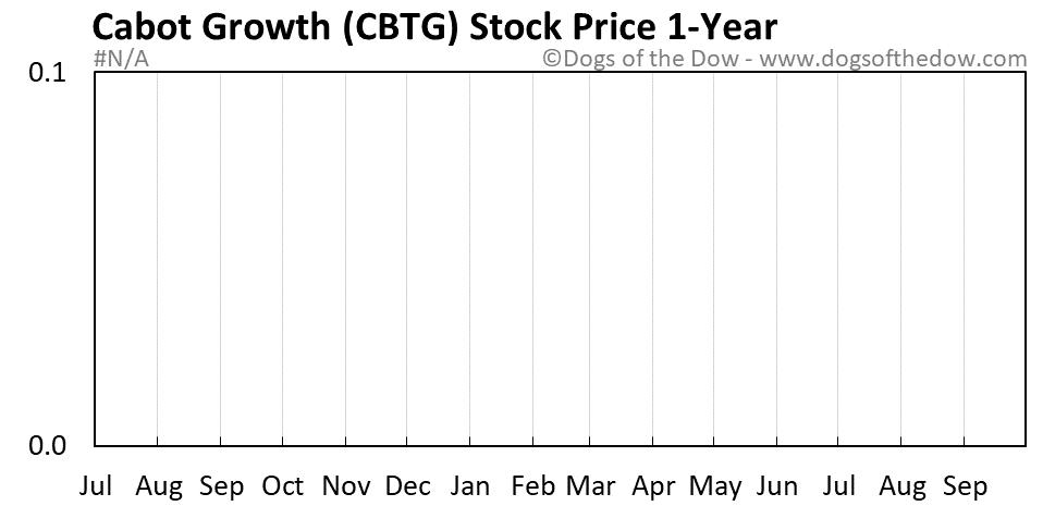 CBTG 1-year stock price chart
