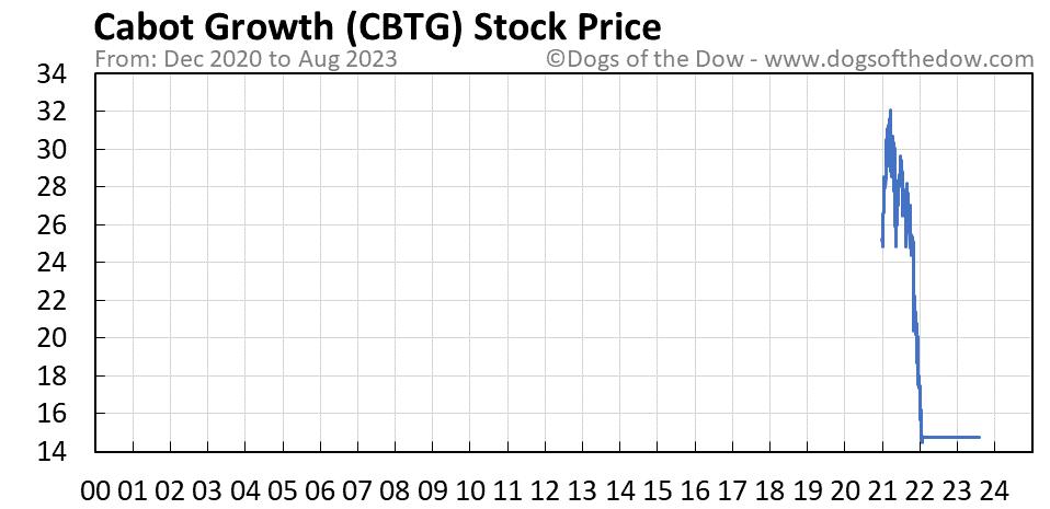 CBTG stock price chart