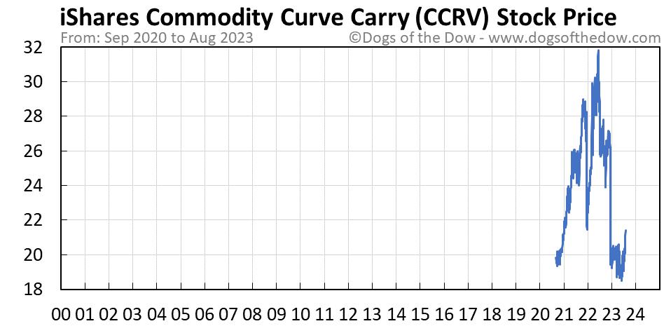 CCRV stock price chart