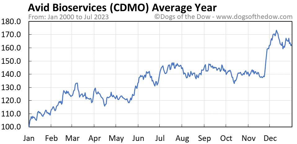 CDMO average year chart