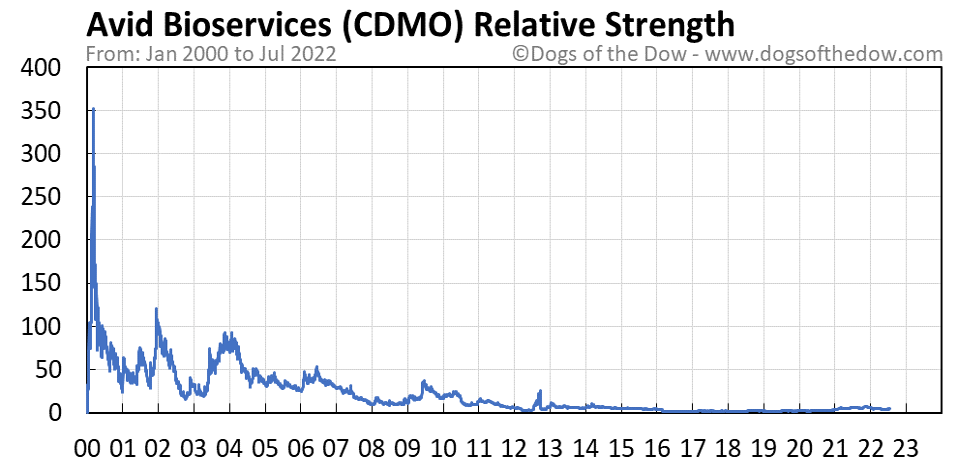 CDMO relative strength chart