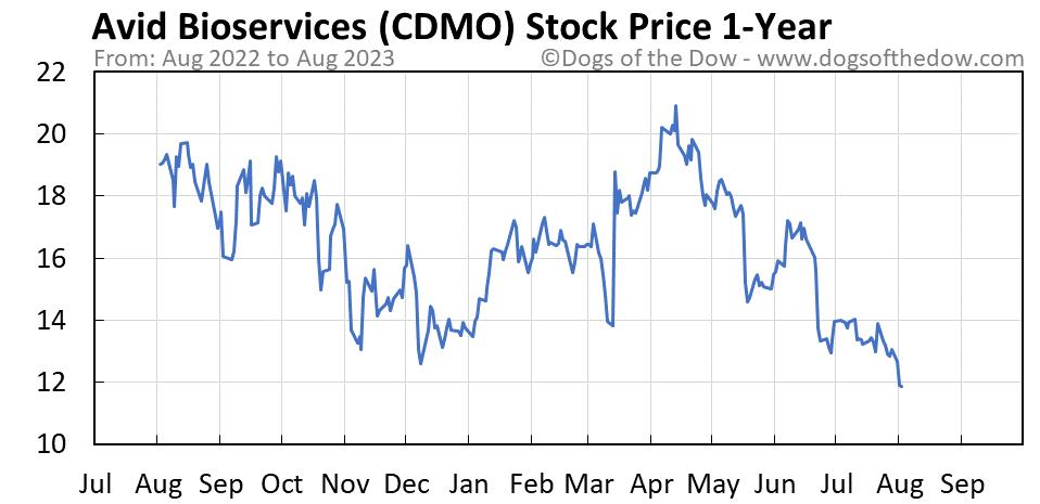 CDMO 1-year stock price chart