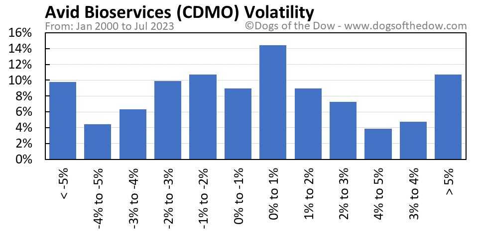 CDMO volatility chart
