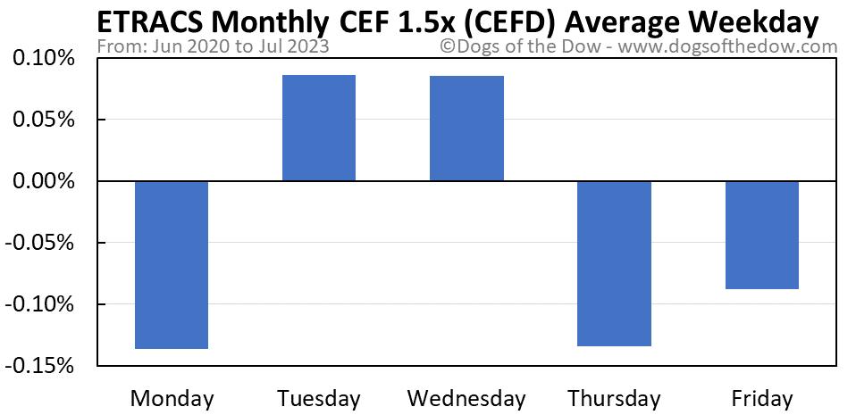 CEFD average weekday chart