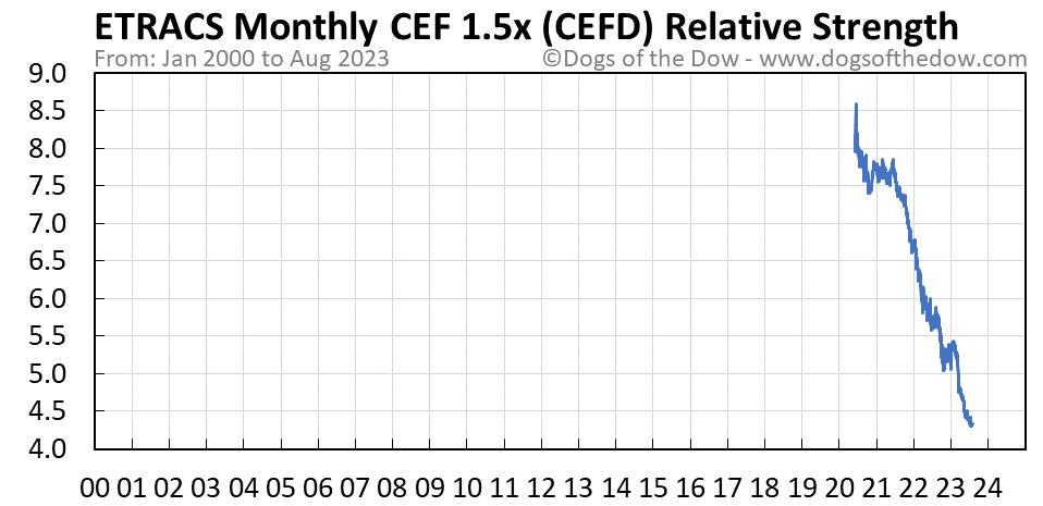 CEFD relative strength chart