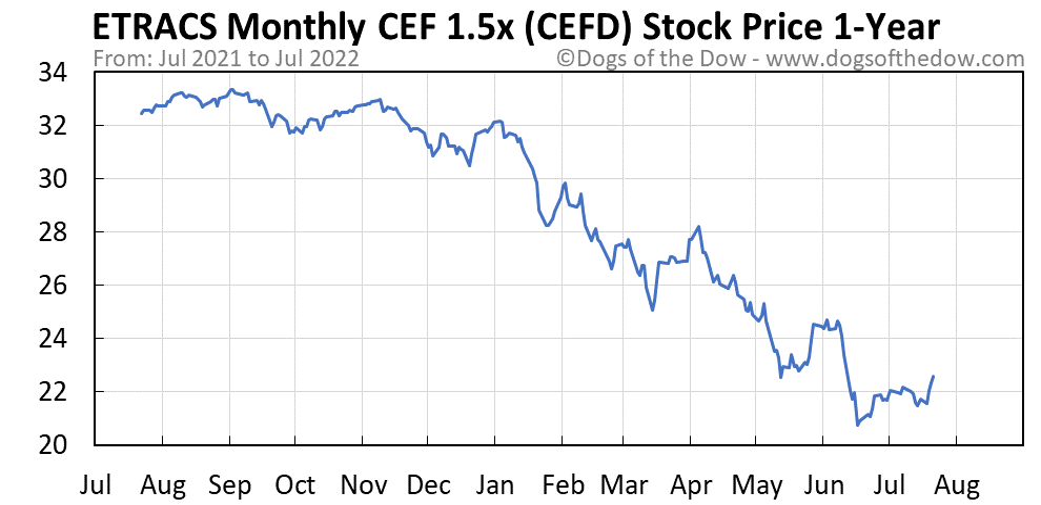 CEFD 1-year stock price chart