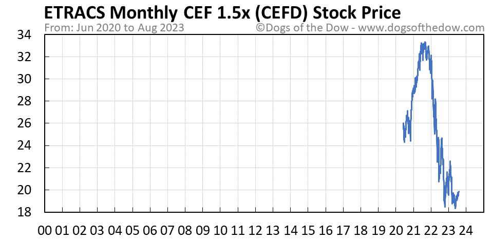 CEFD stock price chart