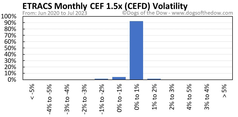 CEFD volatility chart
