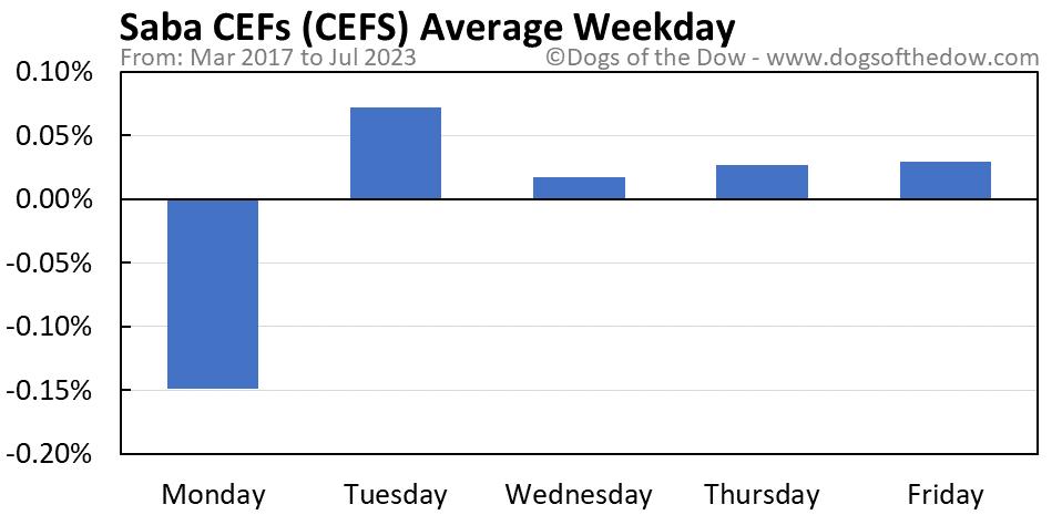 CEFS average weekday chart