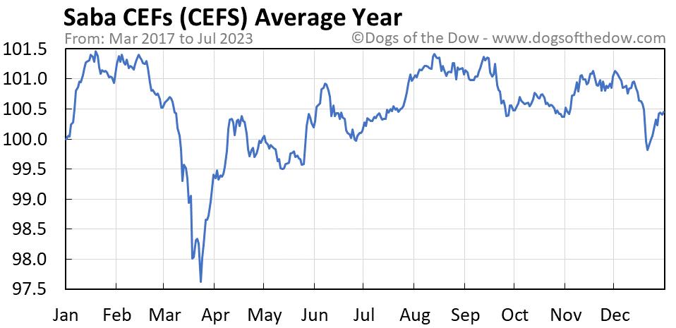 CEFS average year chart