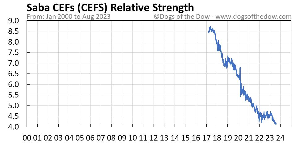 CEFS relative strength chart