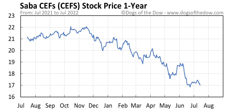 CEFS 1-year stock price chart