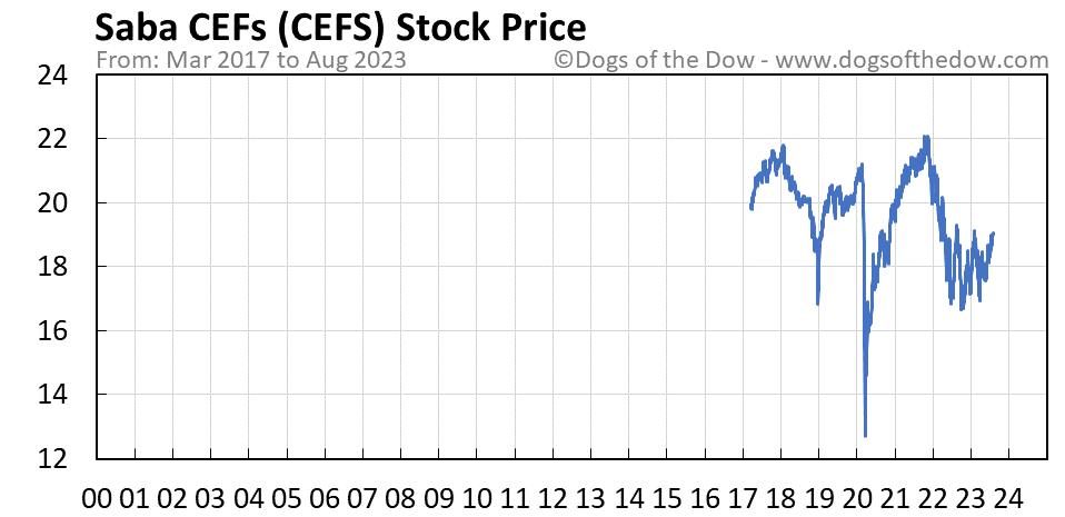 CEFS stock price chart