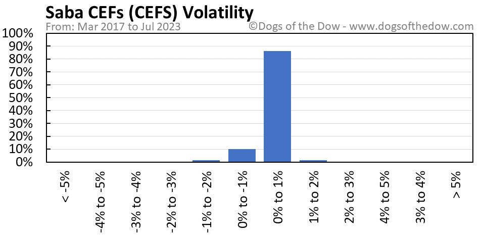 CEFS volatility chart