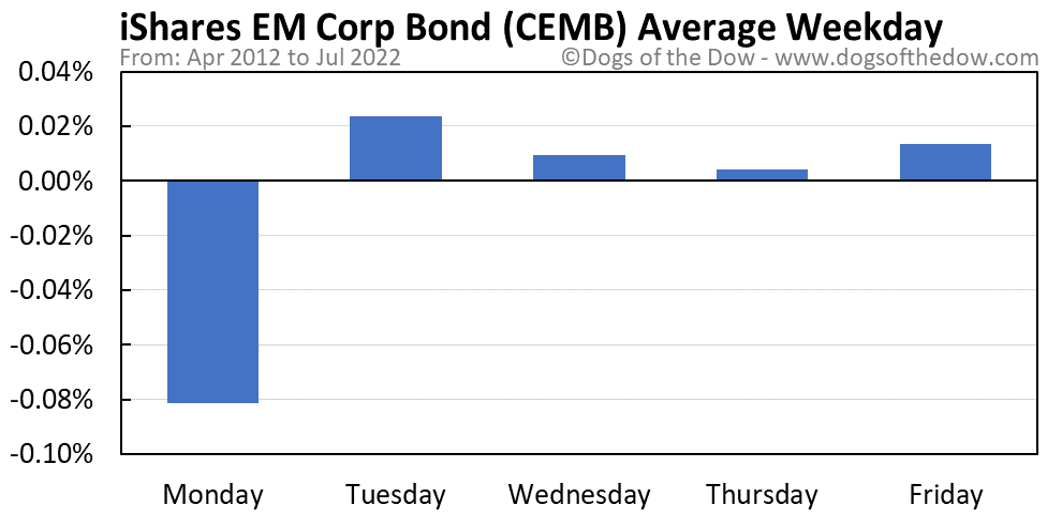 CEMB average weekday chart