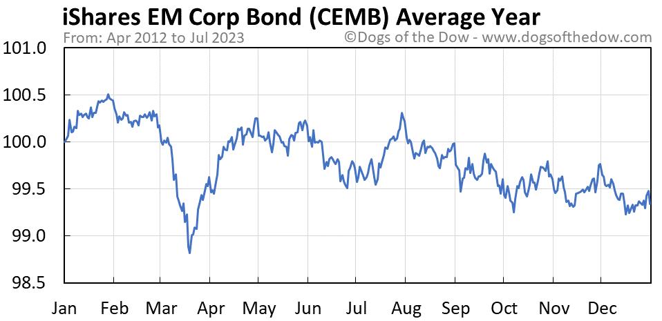 CEMB average year chart