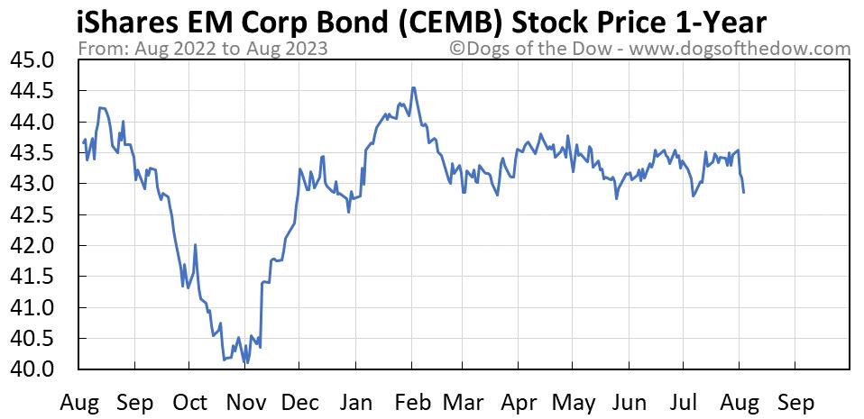 CEMB 1-year stock price chart