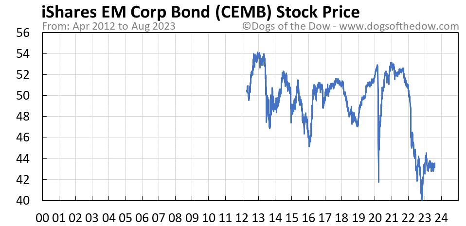 CEMB stock price chart