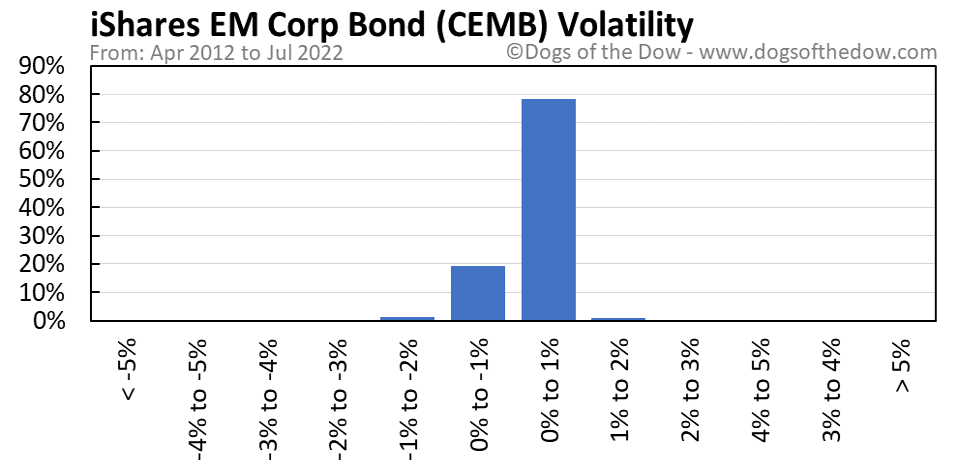 CEMB volatility chart