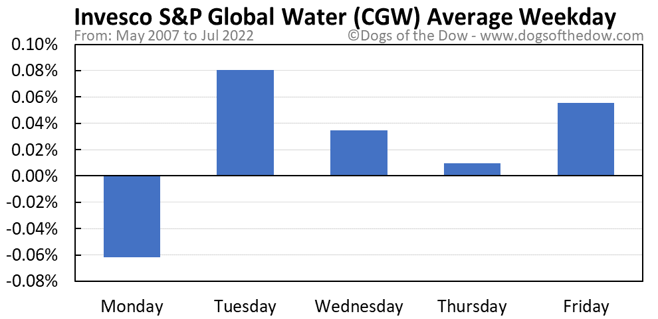 CGW average weekday chart