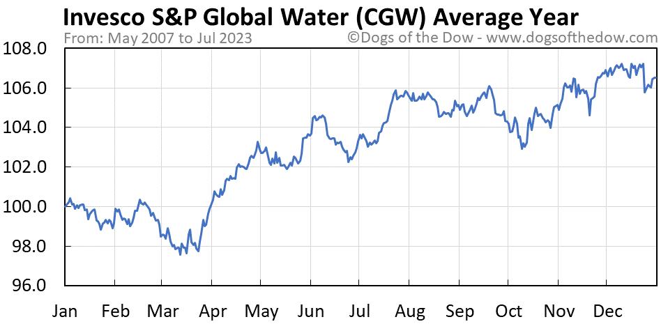 CGW average year chart