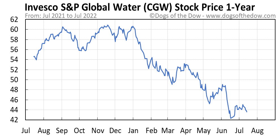 CGW 1-year stock price chart