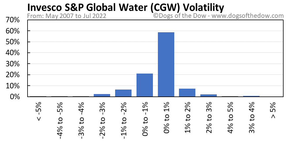 CGW volatility chart
