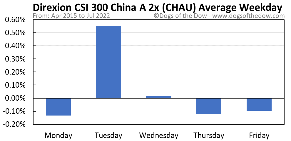 CHAU average weekday chart