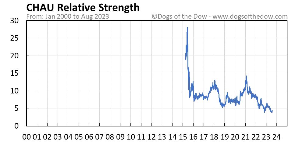 CHAU relative strength chart