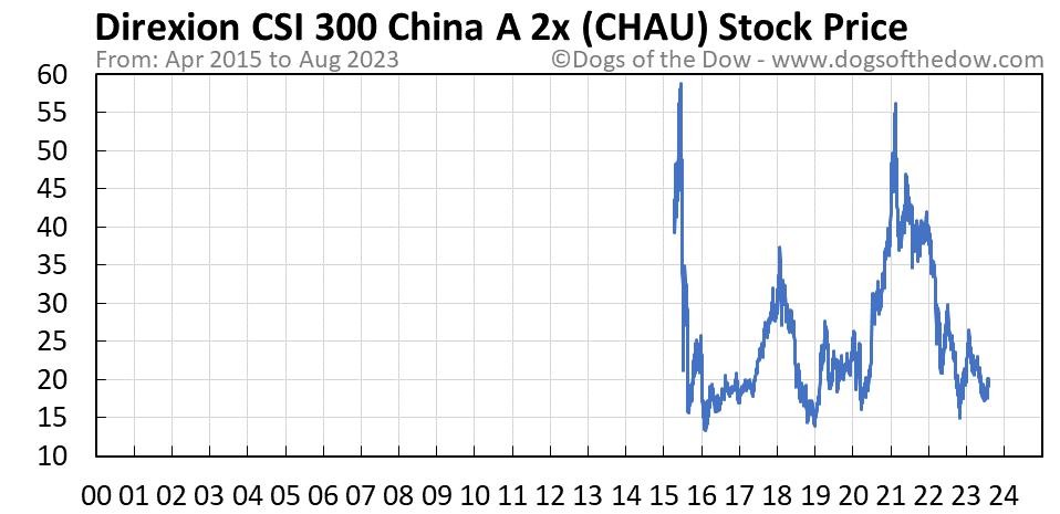 CHAU stock price chart