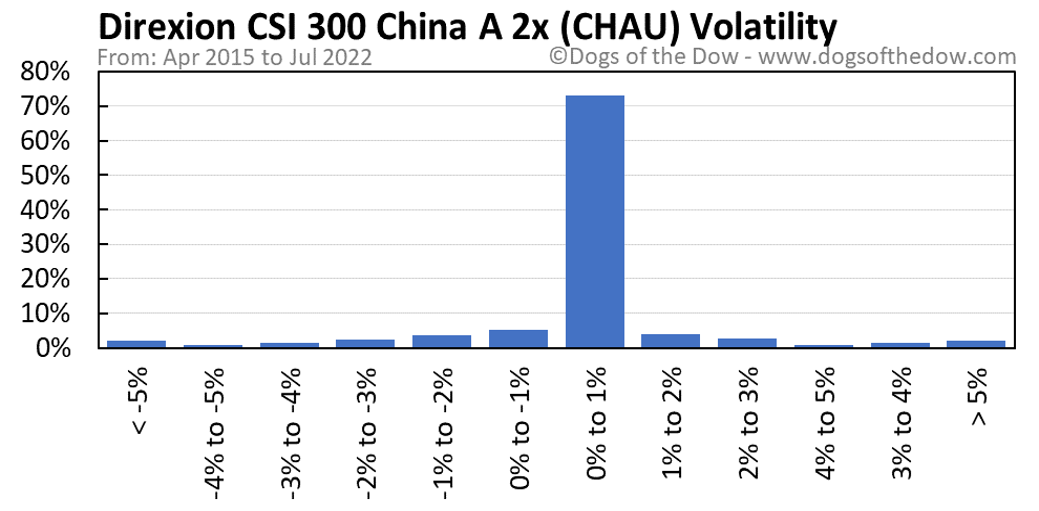 CHAU volatility chart