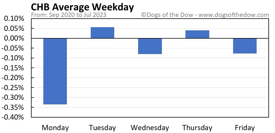 CHB average weekday chart